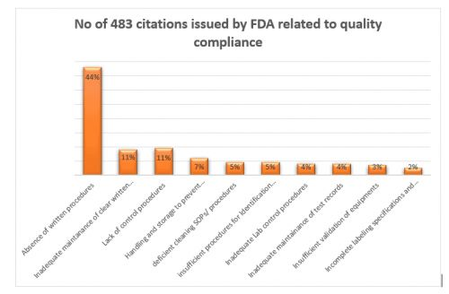 How Poor Compliance Impacts Your Bottom Line