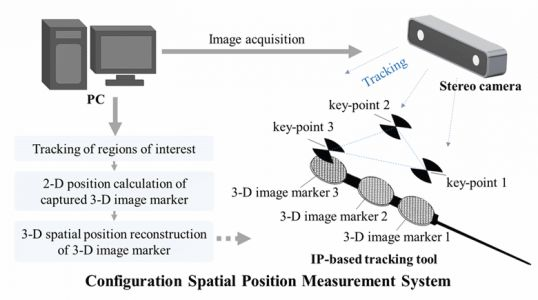 Spatial Position Measurement System for Surgical Navigation Using 3-D Image Marker-Based Tracking Tools With Compact Volume