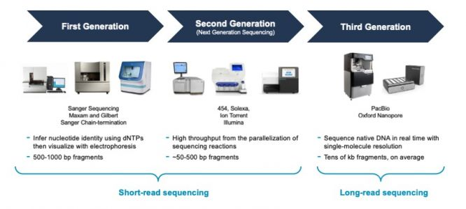 Sequencing 101: The Evolution of DNA Sequencing Tools
