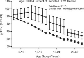 Lung function decline is delayed but not decreased in patients with cystic fibrosis and the R117H gene mutation