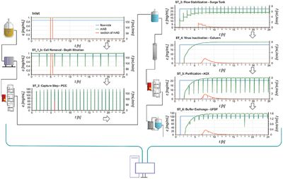 Modeling the Residence Time Distribution of Integrated Continuous Bioprocesses
